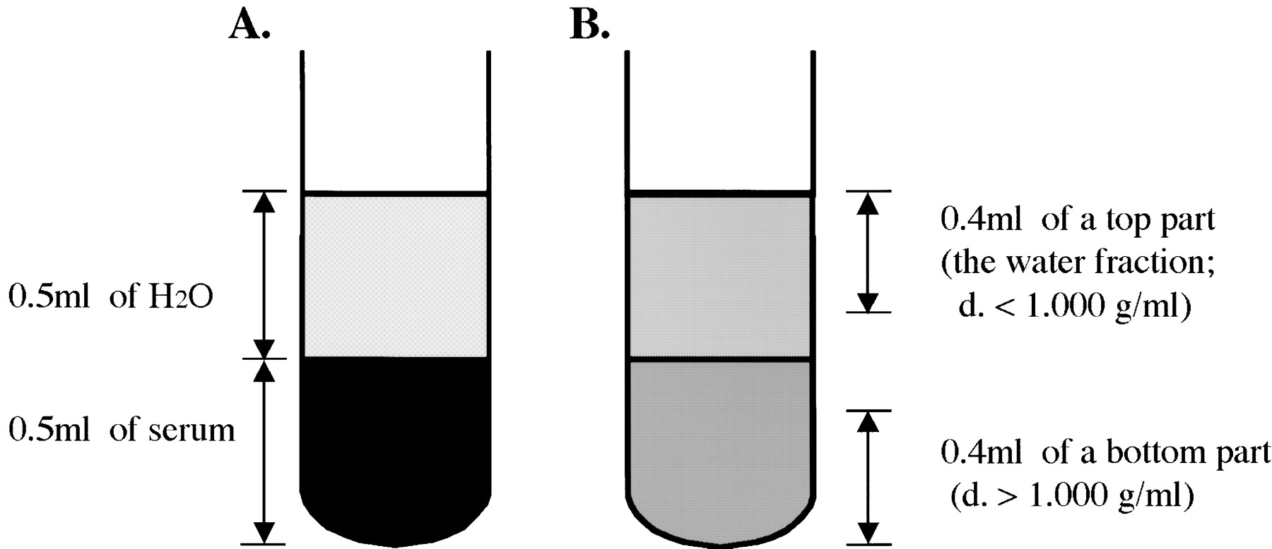 Characterization of triglyceride rich lipoproteins with very light characterization of triglyceride rich lipoproteins with very light density by ultracentrifugation and agarose gel electrophoresis using triglyceride and pooptronica Gallery